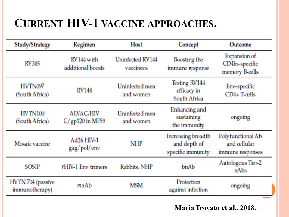 ImmunoKenya2018_HIV_Slide5