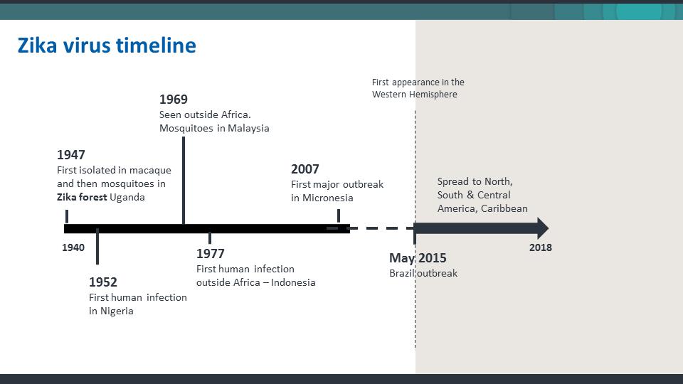 ImmunoKenya2018_Zika_Slide3